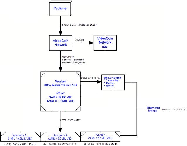 VID Value Workflow